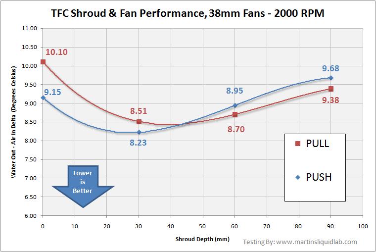 Radiator Fan Orientation and TFC Shroud Testing & Review