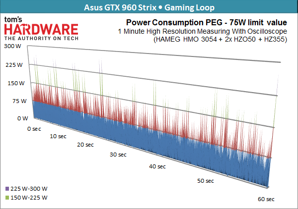 05-Asus-GTX-960-Strix-75-Watts-Limit_w_600.png