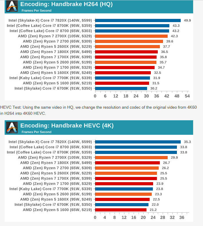 2700X vs 7700K, should I stay or should I go? | TechPowerUp Forums