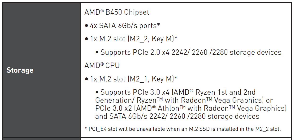 B450 M 2 device support | TechPowerUp Forums