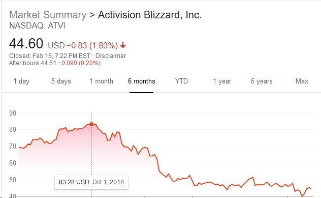 Activision Blizzard Doubling Down on Diablo, Warcraft IPs Amidst