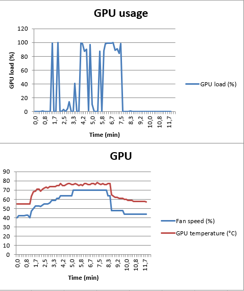 Strange GPU Load readings | TechPowerUp Forums