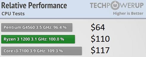 AMD Ryzen 3 3200G and Ryzen 5 3400G Detailed: New Slide Leak