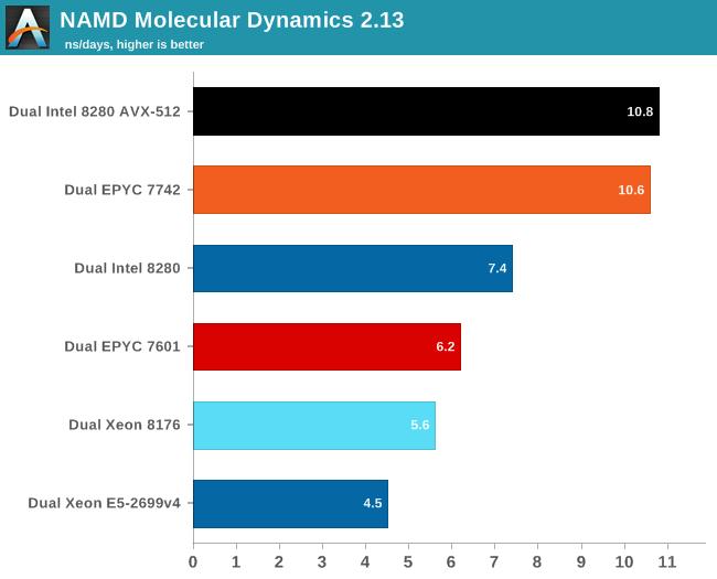 AMD Designing Zen 4 for 2021, Zen 3 Completes Design Phase, out in