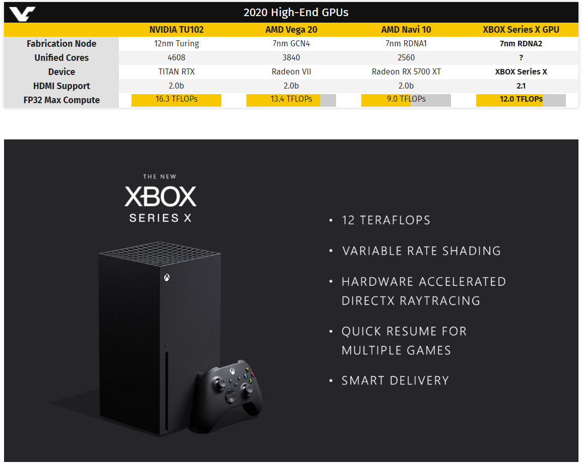 Mickey: Microsoft confirms Xbox Series X feature 12 Teraflops AMD RDNA 2 GPU [​IMG]