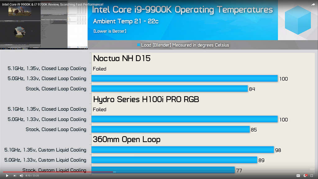 I7-8700K, I7-9700K or I9-9900K? | TechPowerUp Forums