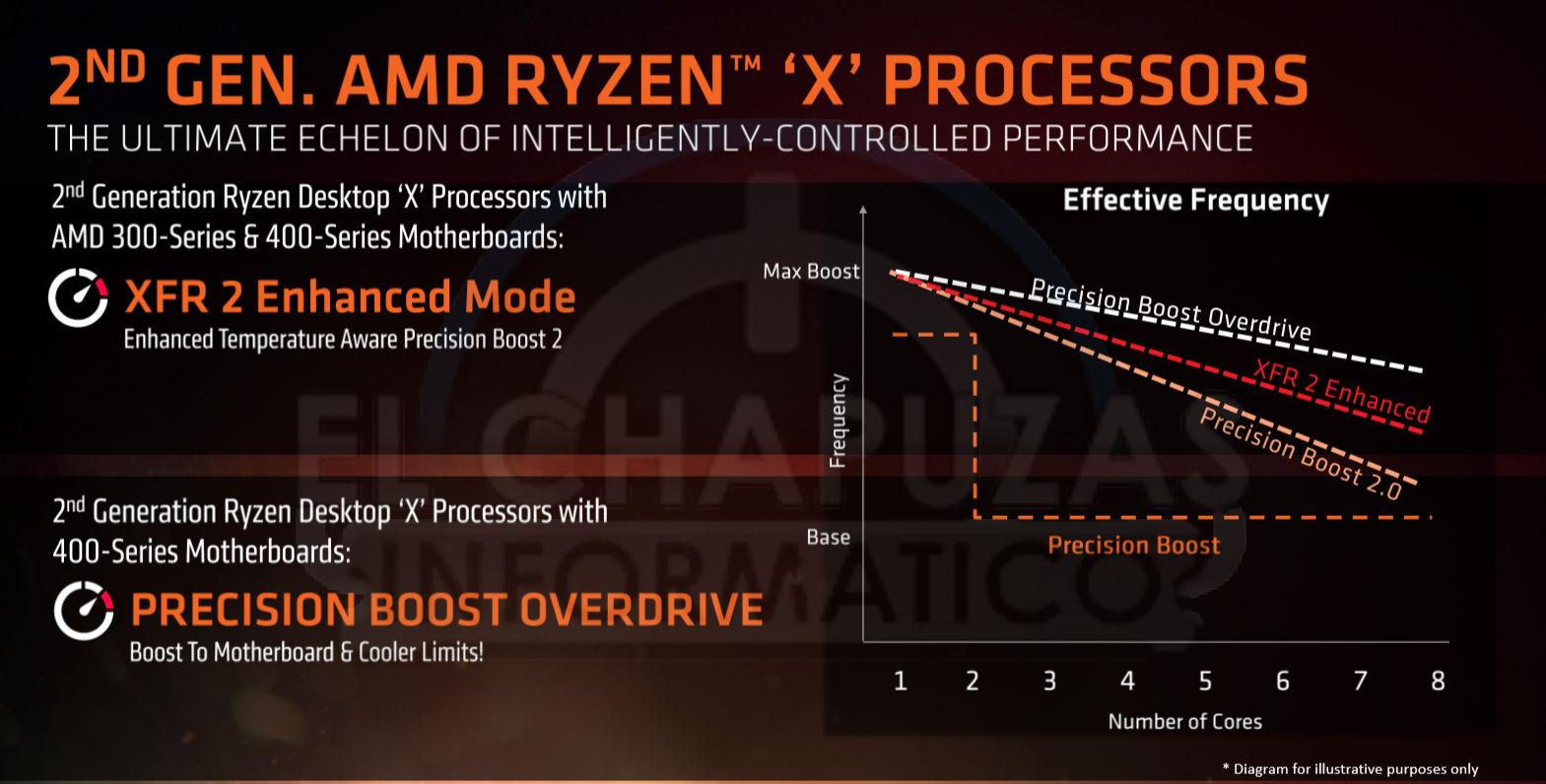 Ryzen 3000 on B450/X470 | TechPowerUp Forums