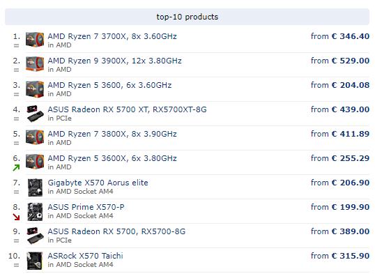AMD Ryzen 9 3900X | Page 7 | TechPowerUp Forums