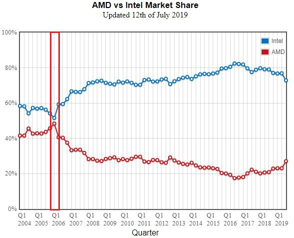 The costs of Intel gaming vs AMD gaming, who wins? Actually