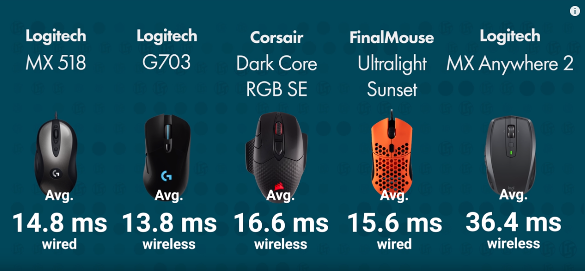 Mickey: Wireless mice faster than wired? [​IMG]