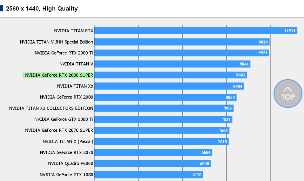RTX2080 Super shows 8% better performance vs RTX2080 in