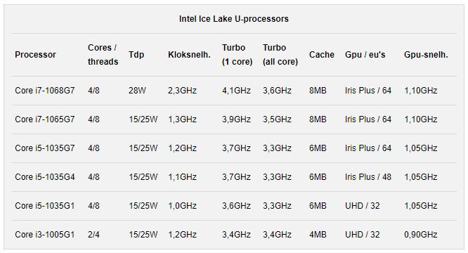 Mickey: More details 10nm Ice Lake-laptop CPU's [IMG]