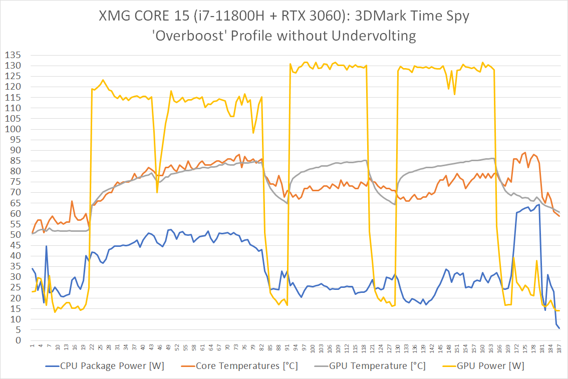 core15_11800h_3060_timespy_overboost_no-undervolting.png