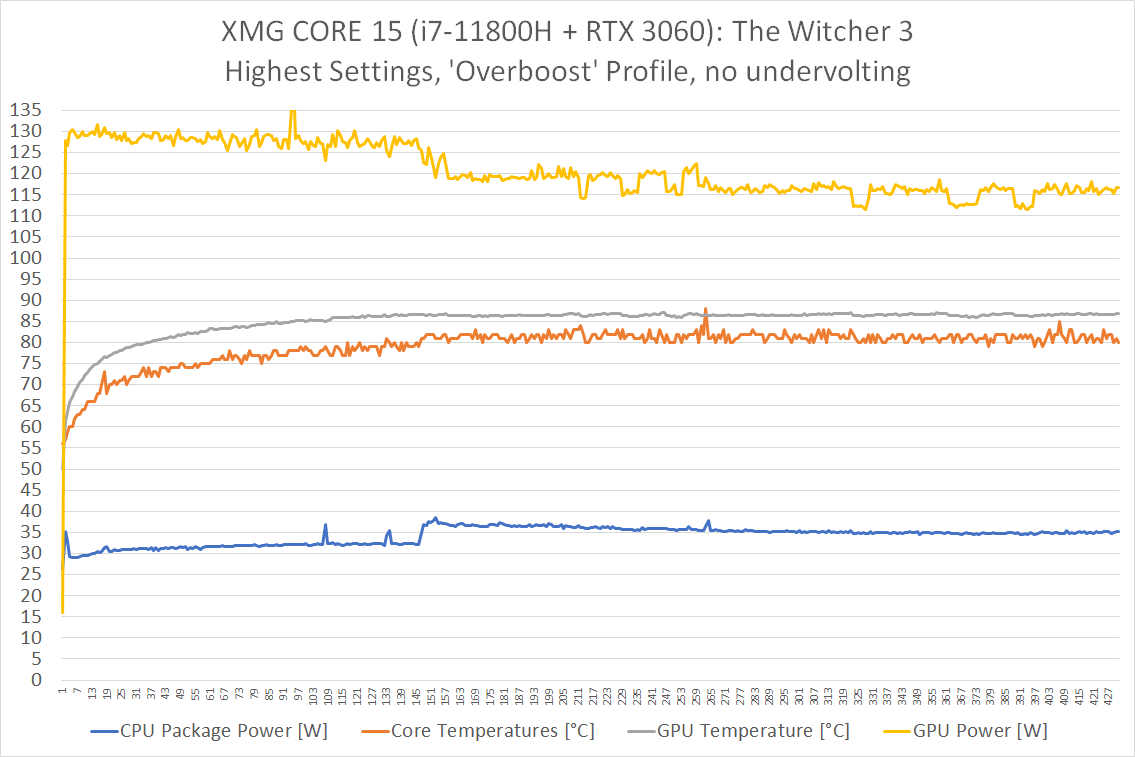 core15_11800h_3060_witcher3_overboost_no-undervolting.png