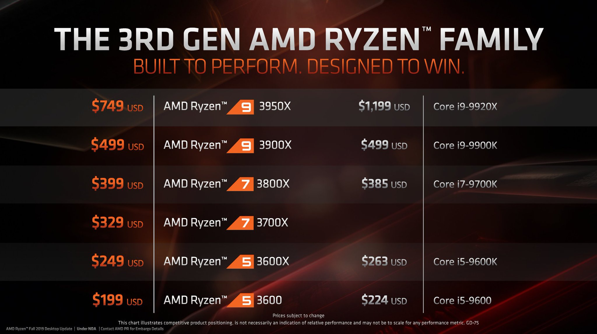 Mickey: Ryzen 9 3950X confirmed for the 25th of November [IMG]