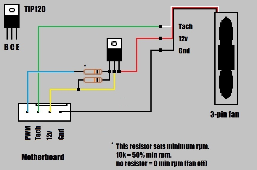can i put a 4pin fan on a 3pin mobo connector page 2 and you can also simulate the 4 pin pwm signal