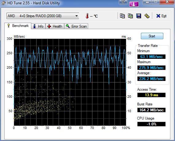 HDTune_Benchmark_AMD_____4+0_Stripe_RAID0.png