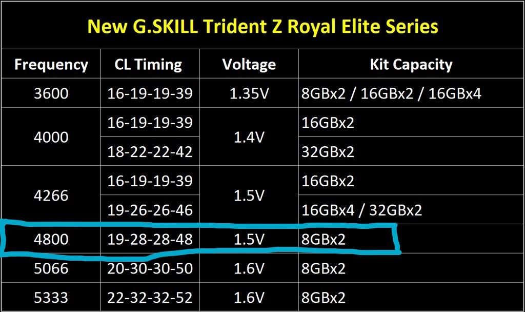 Inkedg.skill-trident-z-royal-elite-spec-sheet_LI.jpg