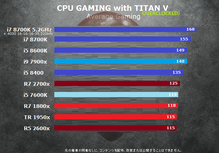 More Clarity on 9th Gen Core Processor Pricing Emerges