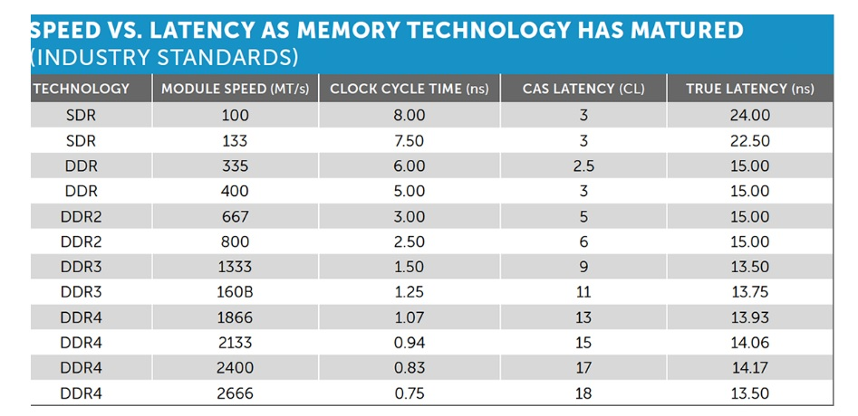 DDR4 Frequency vs Latency | TechPowerUp Forums