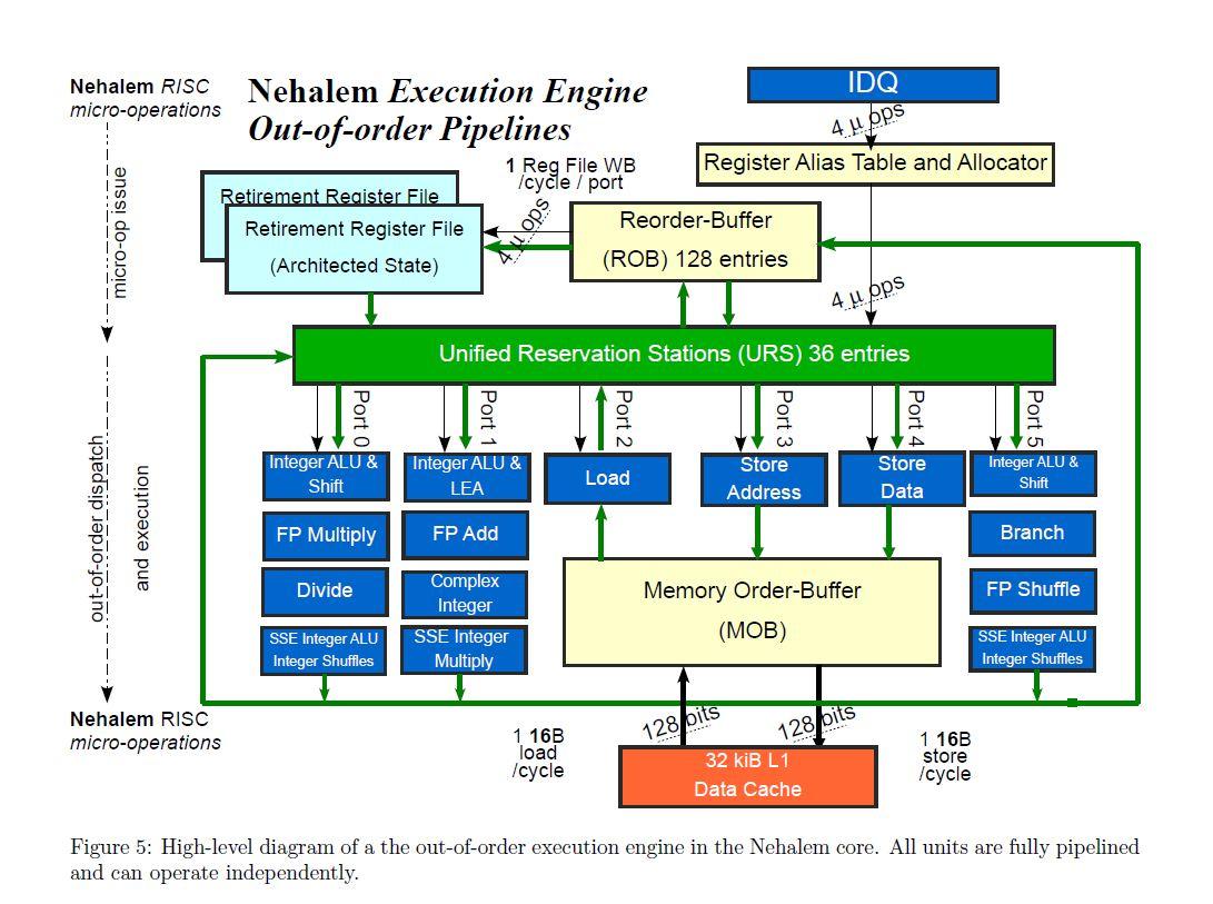 Sandy Bridge Block Diagram Techpowerup Forums Playstation 4 Nehelem Pipeline