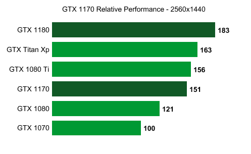 NVIDIA-GeForce-GTX-1170-Relative-Performance-wccftech.png