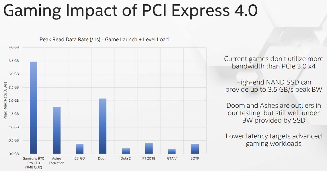 pcie-gen4-game-load.png