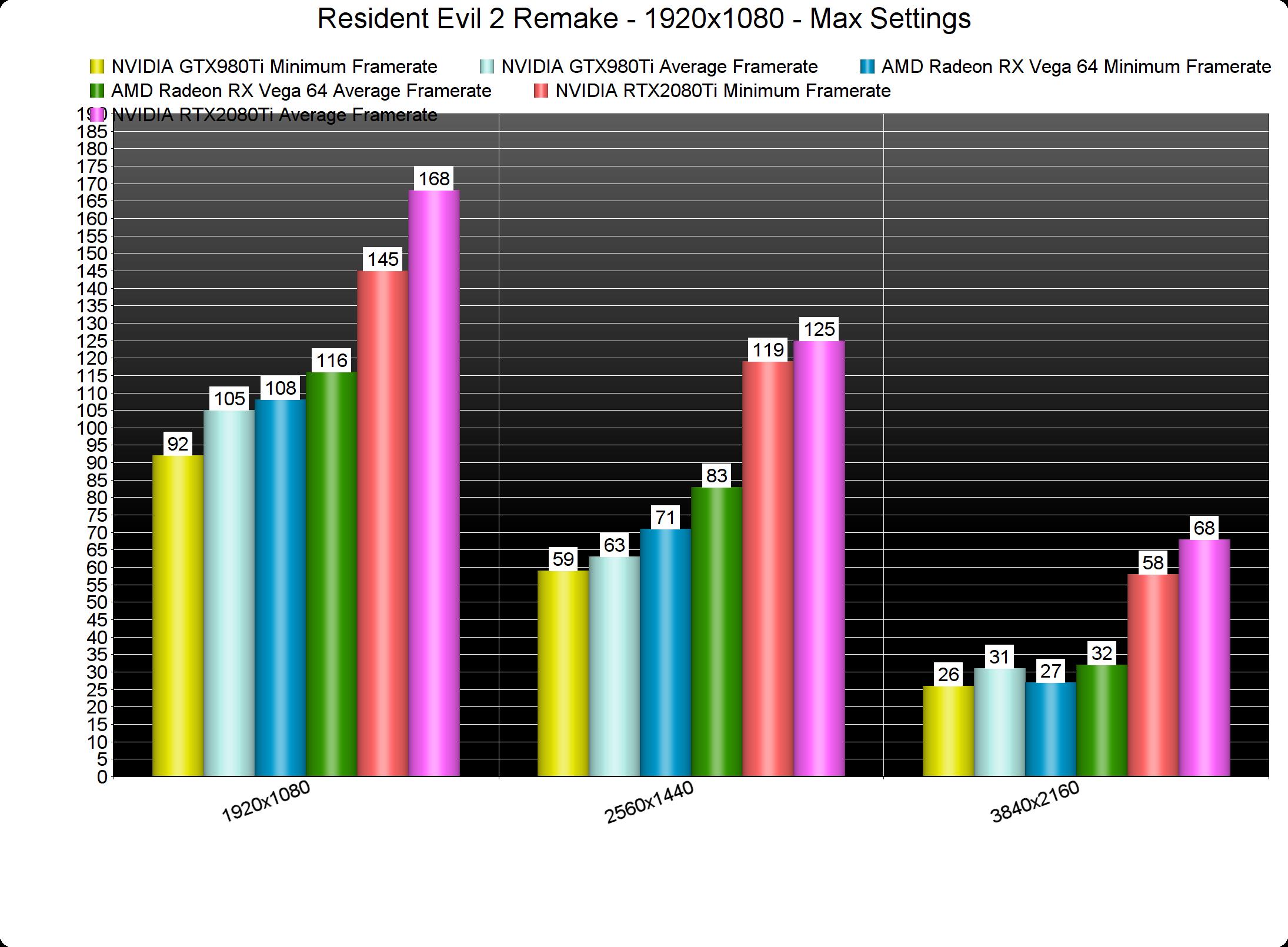 Anthem VIP Demo Benchmarked on all GeForce RTX & Vega Cards