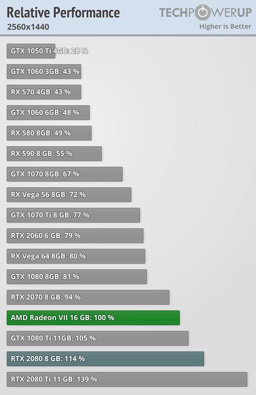 Amd Radeon Vii 16 Gb Page 3 Techpowerup Forums