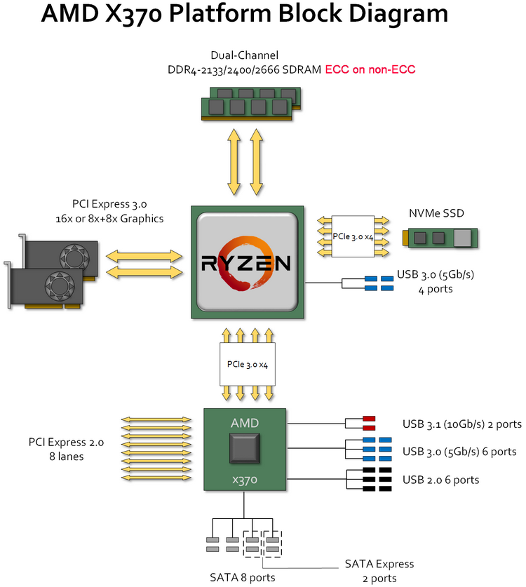 Amd Zen 2 Architecture  Socket Am4  2019  Code