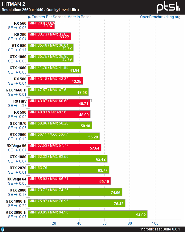 An unusual case of AMD GPUs performing quite higher on Linux