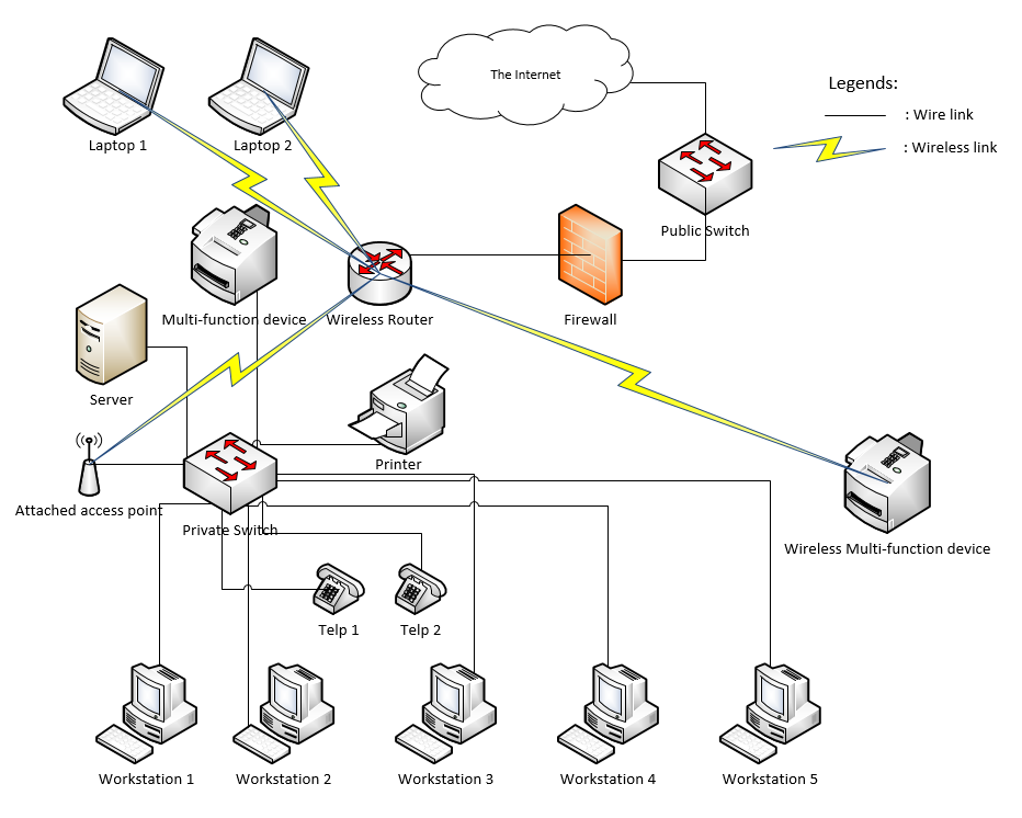 Will this networking topology work techpowerup forums hi im new into networking infrastructure so i would like to know if this topology will work ccuart Choice Image