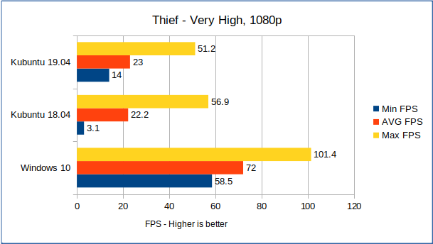 Benchmarking an RX 570 on recent Ubuntu releases | TechPowerUp Forums