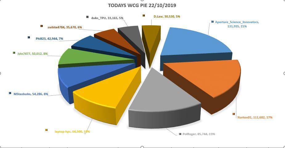 today pie 2210.JPG