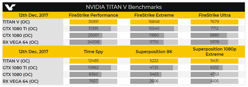 Initial Titan V Benchmark (Reddit/Videocardz) | TechPowerUp