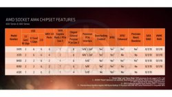 AMD-Socket-AM4-Chipset-Features-201803-600x338.jpg