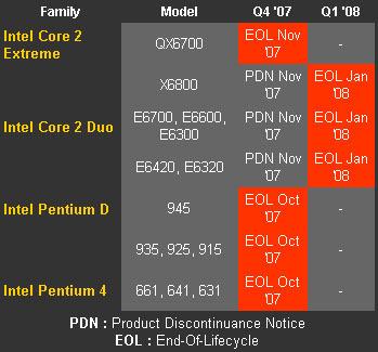 Intel EOL Core 2 Processors | TechPowerUp