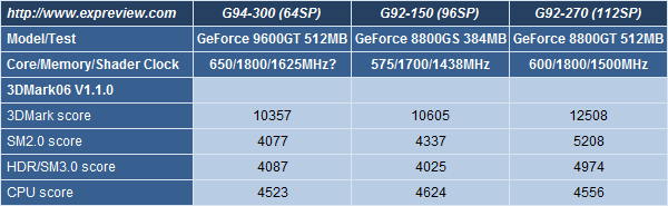 NVIDIA GeForce 9600GT 512MB First Benchmarks