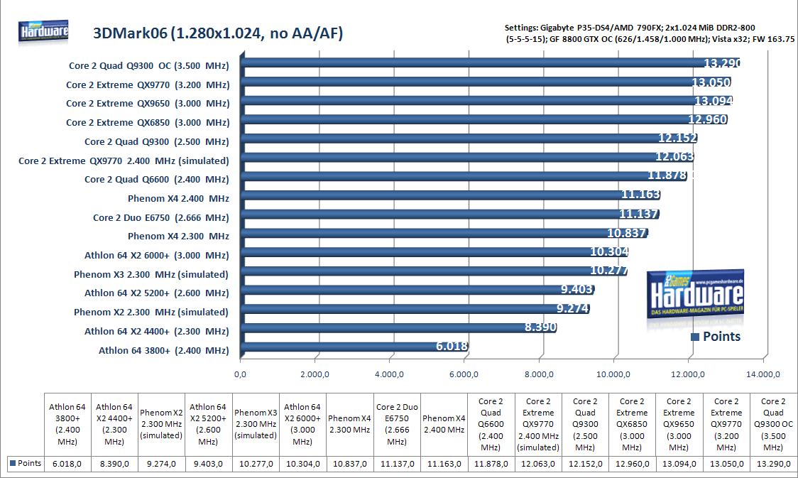 Купить amd phenom ii p960 hmp960sgr42gm 1800mhz 18ghz 2mb quad-core cpu prozessoren с доставкой по россии и снг