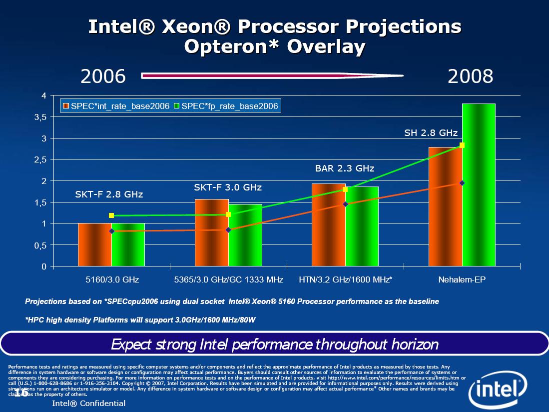 Процессоры intel какой лучше 3