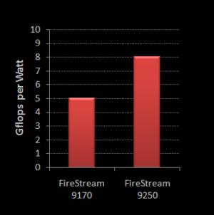 ATI FIRESTREAM 9250 DOWNLOAD DRIVERS