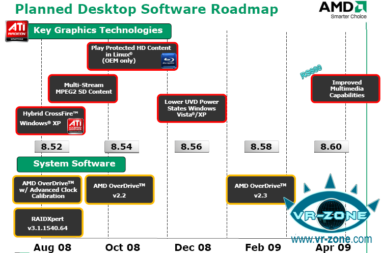 AMD Software Roadmap Surfaces, HDCP Content in Linux | TechPowerUp
