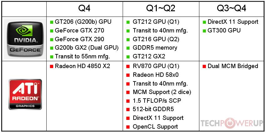 Roadmap Nvidia e Ati per i prossimi mesi
