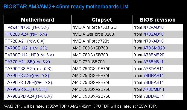 BIOSTAR Announces AM3 CPU Compatible Motherboard List | TechPowerUp