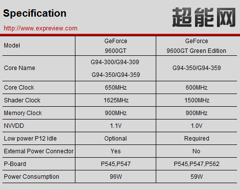 Details Of The 9600 GT Green Edition Leaked