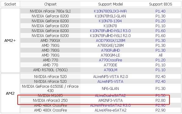 ASRock AM2NF3-VSTA nForce Windows 8 Drivers Download (2019)