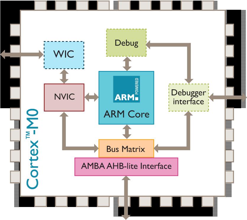 ARM Launches its Smallest, Lowest Power, Most Energy Efficient