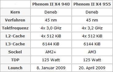 Amd Phenom Ii X4 955 Could Be Arriving On April 20th Techpowerup Forums