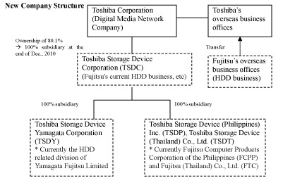 Toshiba and Fujitsu Conclude Definitive Agreement on HDD Business – Business Transfer Agreement