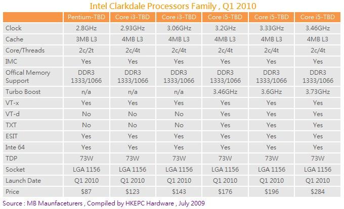 Dual Core Intel Core i3, Core i5 Processors Start Getting Listed ...